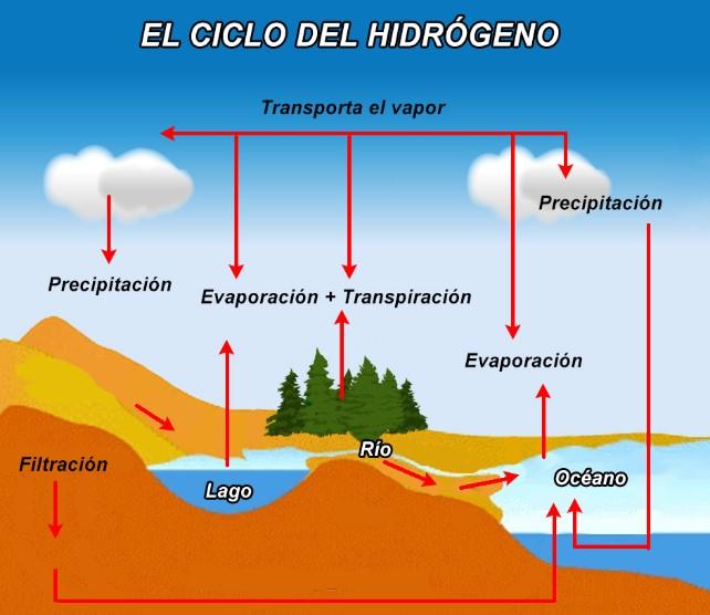 Ciclo del hidrogeno explicado con imagen