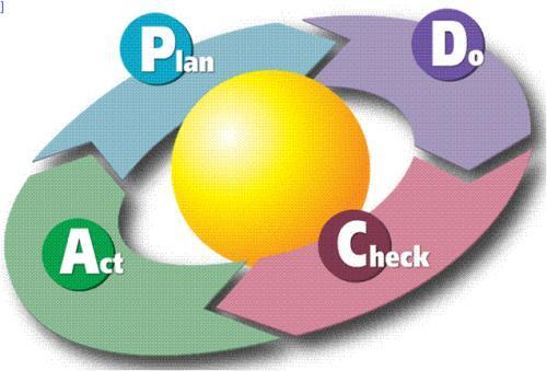 Fases y etapas del ciclo de deming